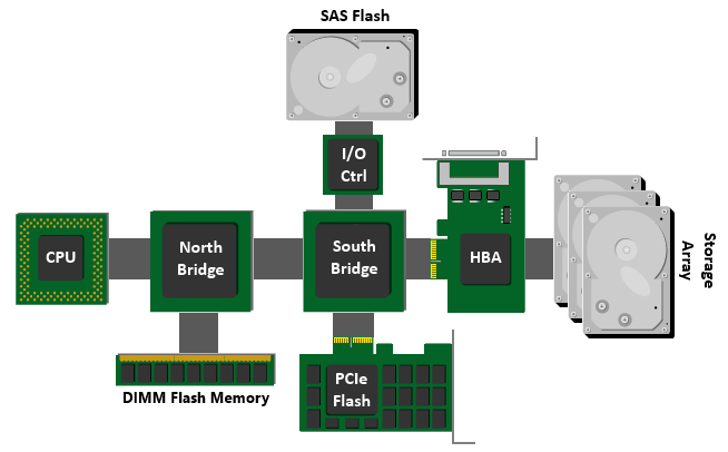 General System Board Layout
