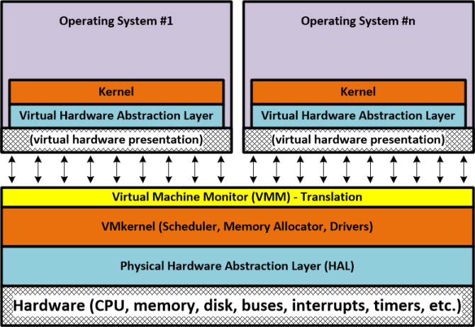 Virtual Hardware Abstraction Layer