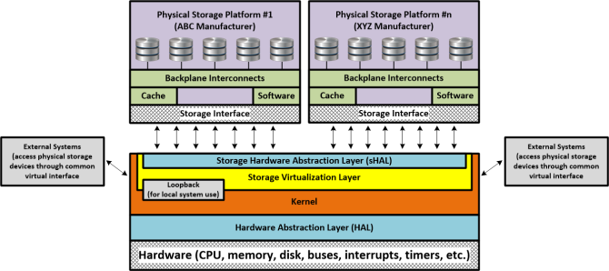 Virtual Storage Hardware Abstraction Layer