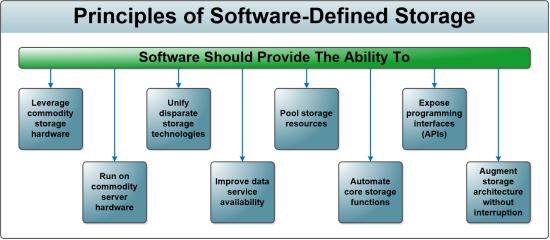 SDS Principles