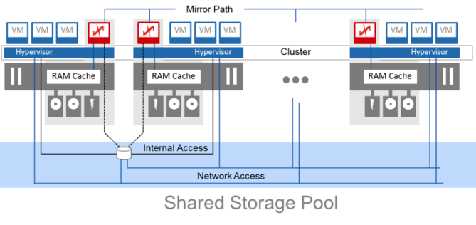 DataCore Virtual SAN