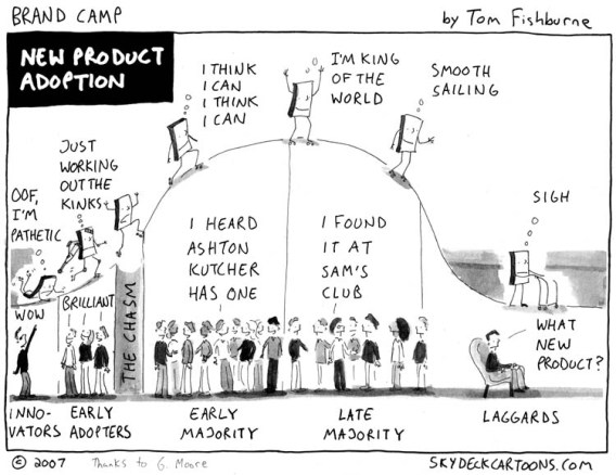 diffusion-of-innovation-2