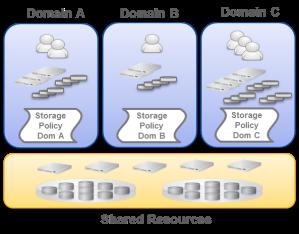 DataCore Storage Domains