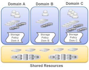 DataCore Storage Domains