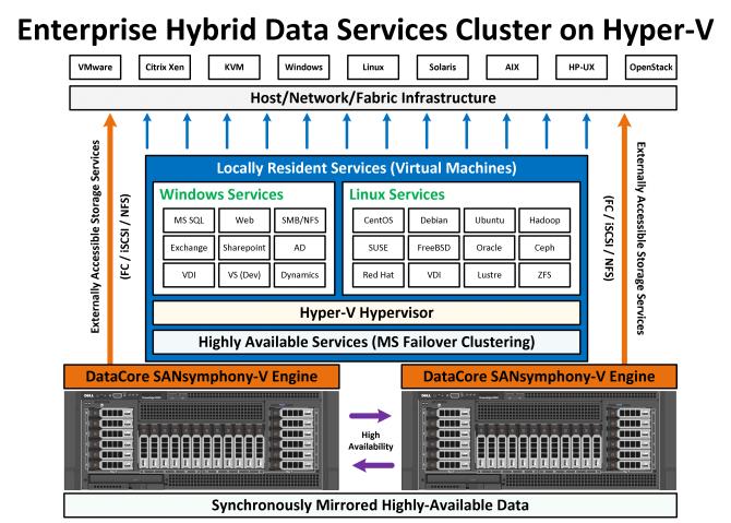 Hybrid_Converged_HyperV