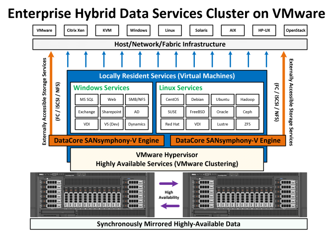 Hybrid_Converged_VMware