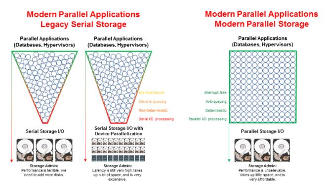 parallelIO